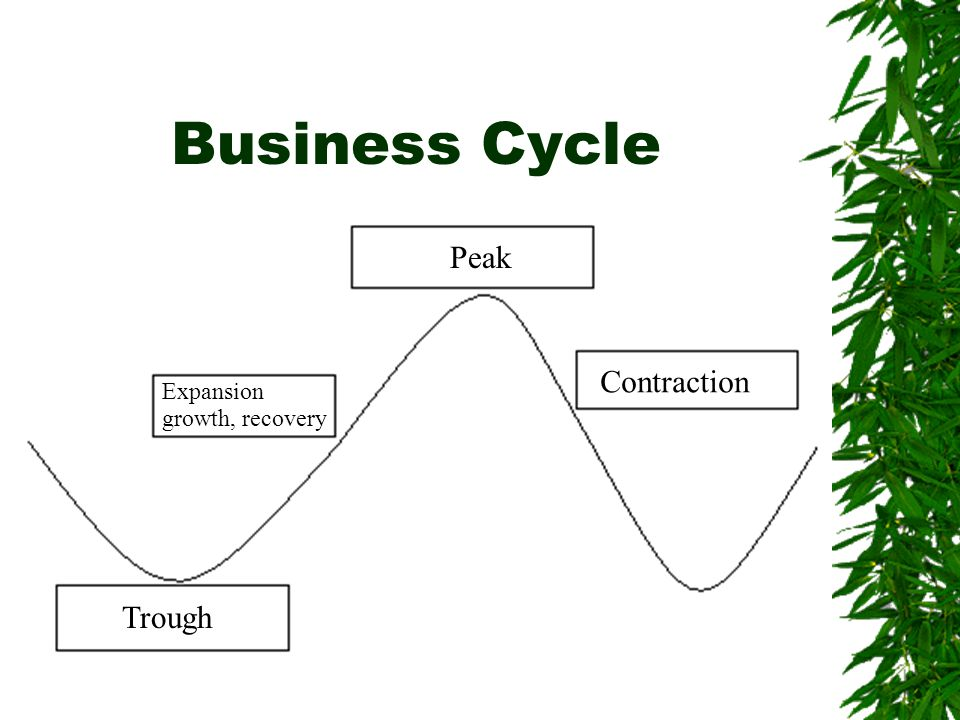 Business Cycle Peak Contraction Expansion growth, recovery Trough