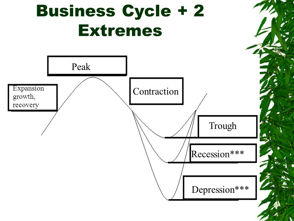 Business Cycle + 2 Extremes