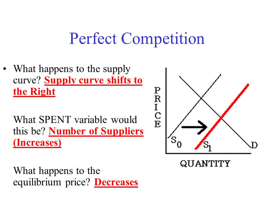 Perfect Competition What happens to the supply curve Supply curve shifts to the Right.