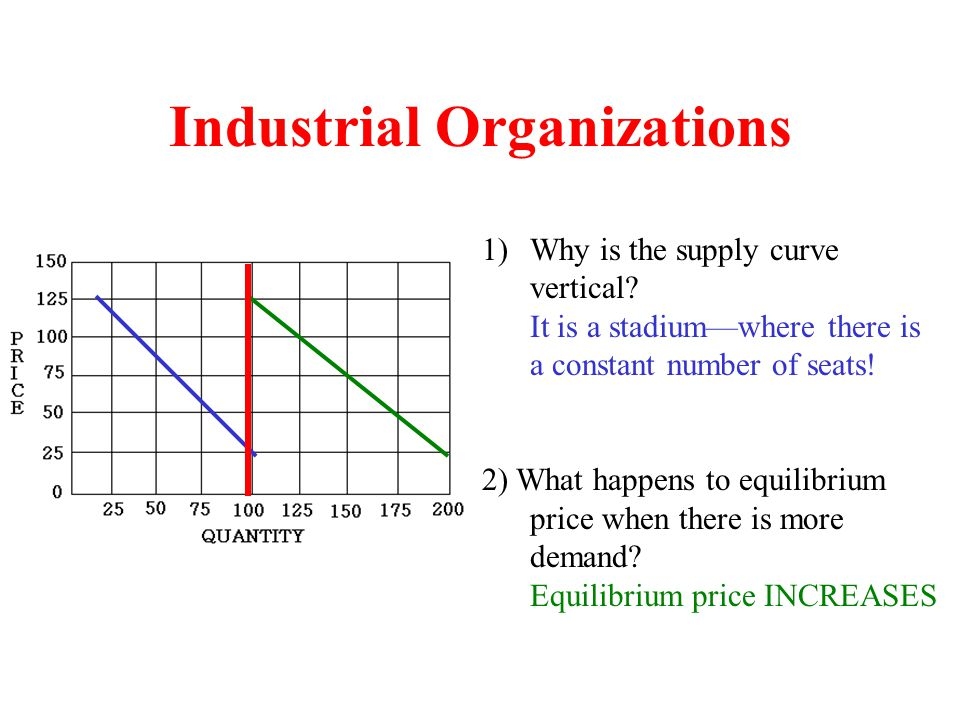 Industrial Organizations