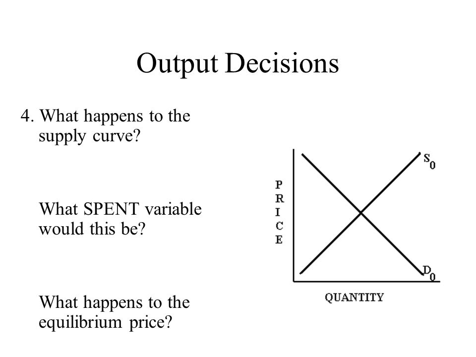 Output Decisions 4. What happens to the supply curve