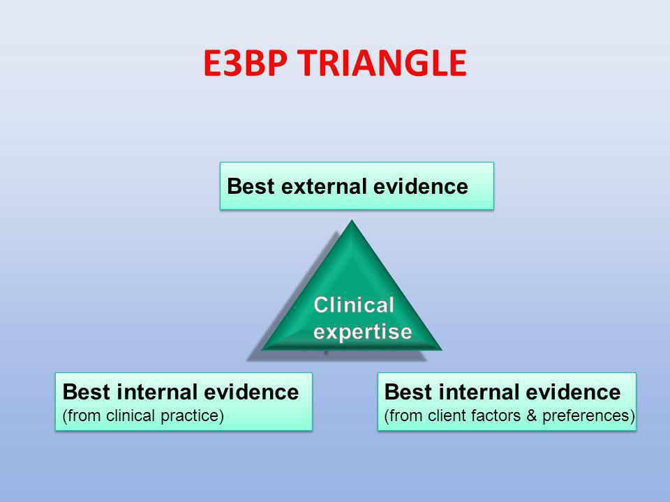 E3BP TRIANGLE Best external evidence Clinical expertise
