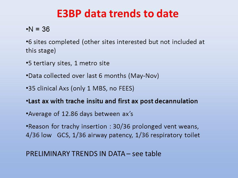 E3BP data trends to date PRELIMINARY TRENDS IN DATA – see table N = 36