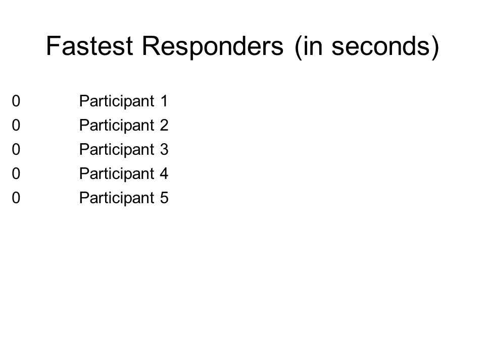 Fastest Responders (in seconds)