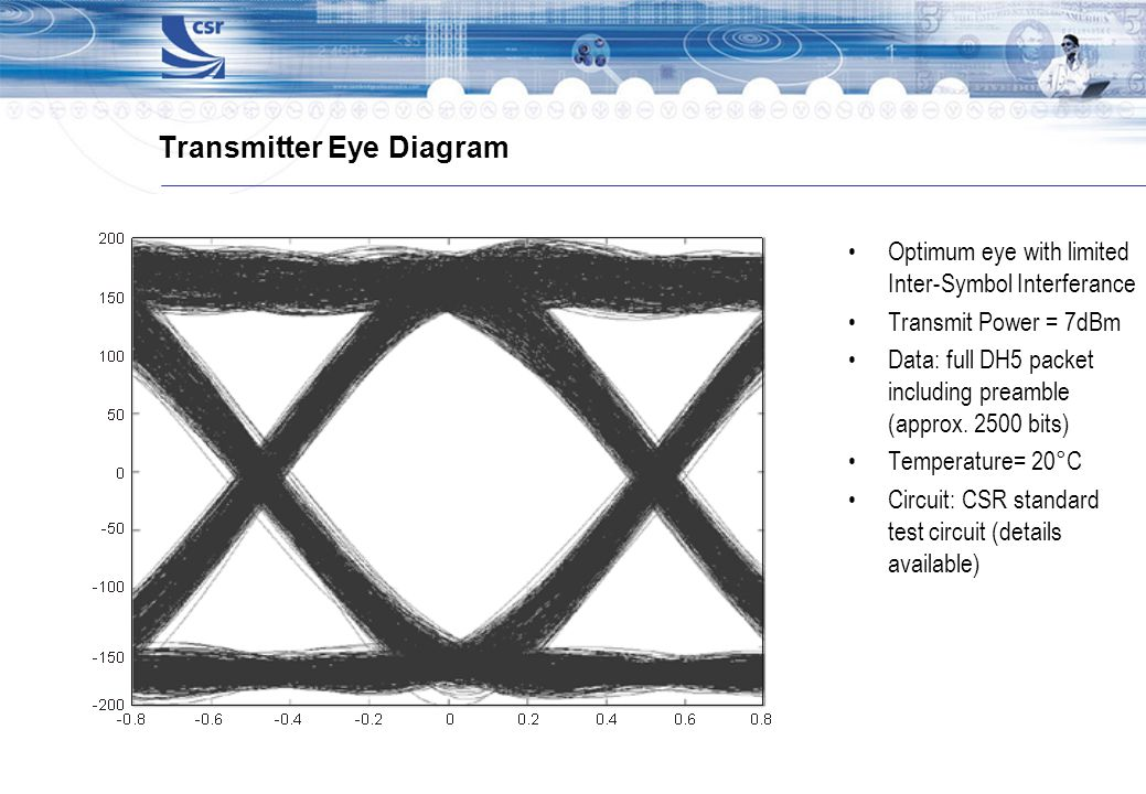Transmitter Eye Diagram