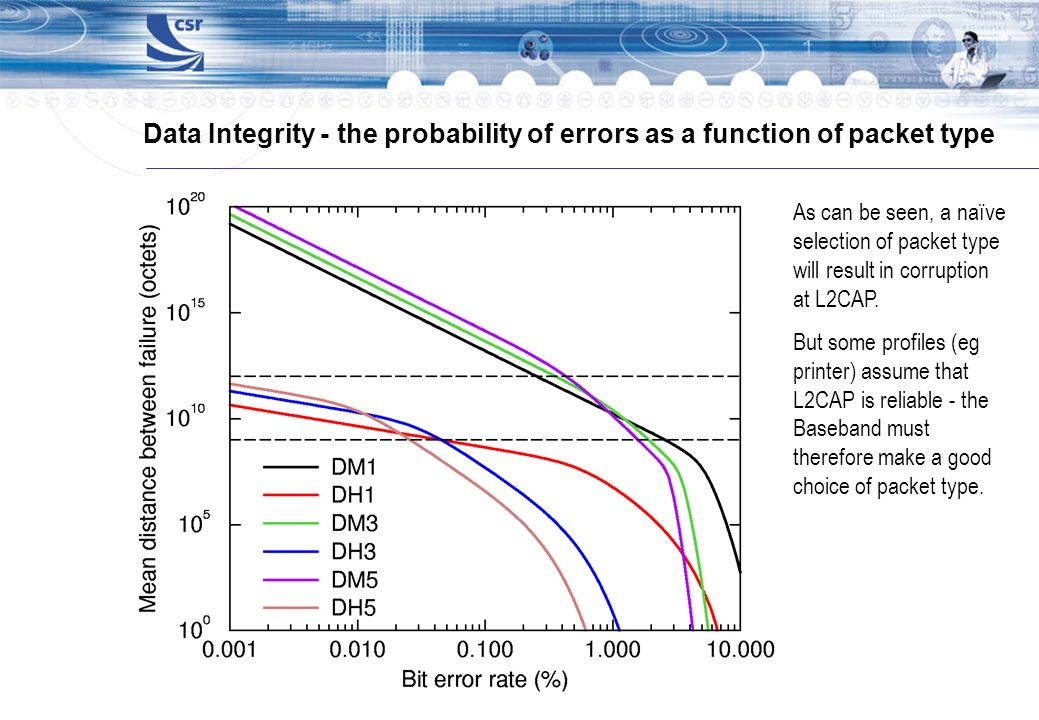 Data Integrity - the probability of errors as a function of packet type