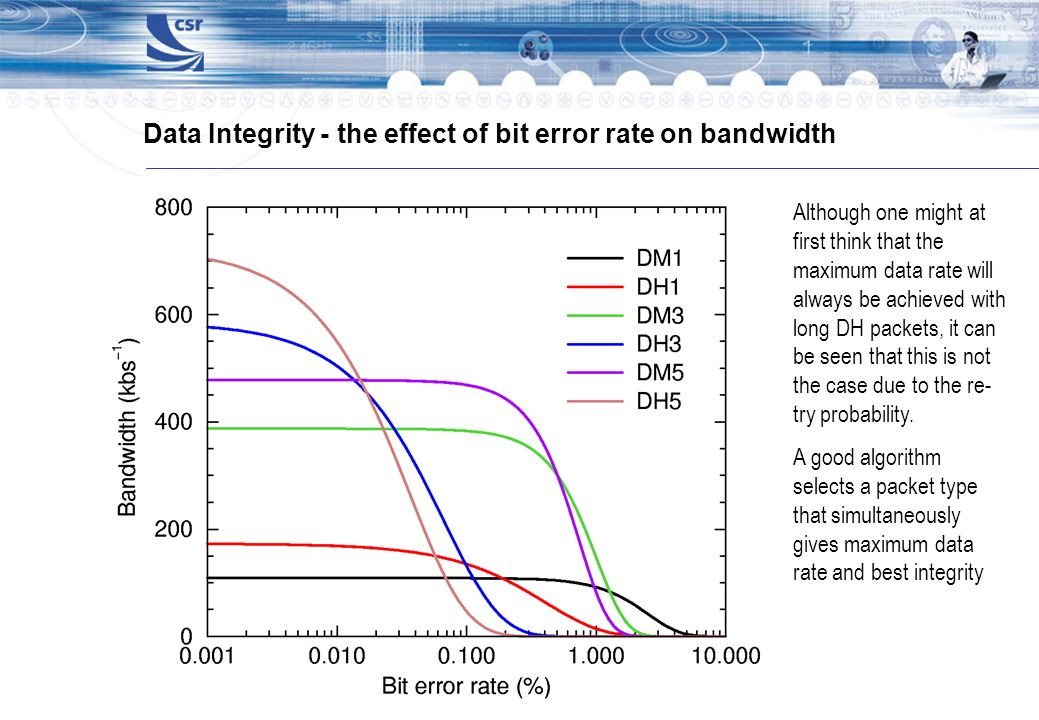 Data Integrity - the effect of bit error rate on bandwidth