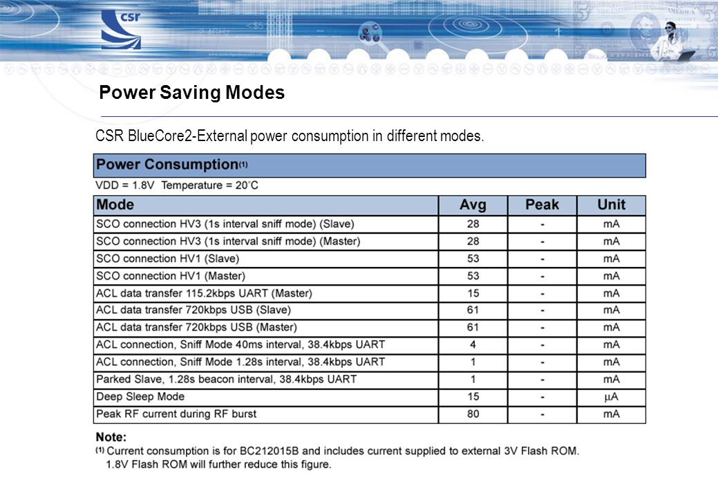 Power Saving Modes CSR BlueCore2-External power consumption in different modes.