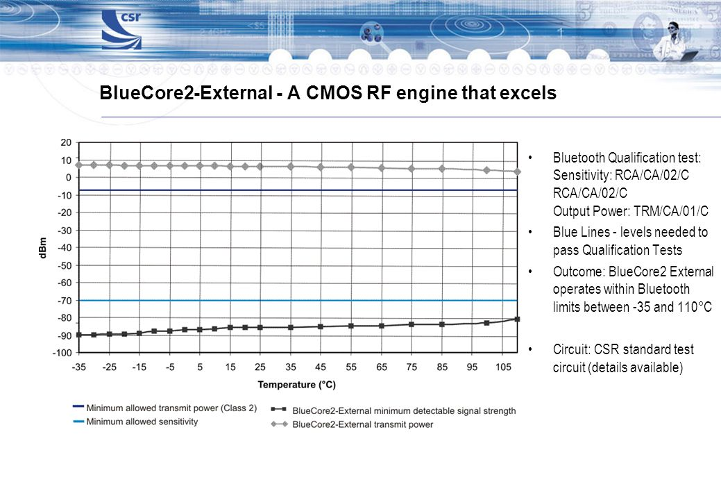 BlueCore2-External - A CMOS RF engine that excels