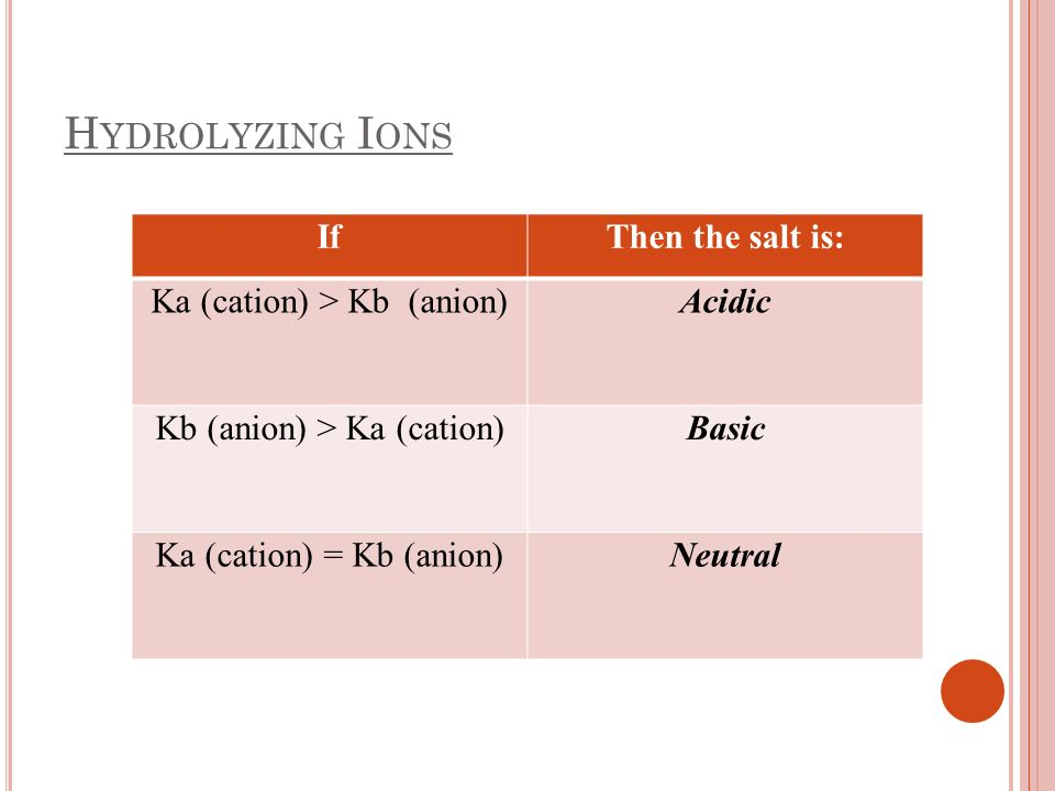 Hydrolyzing Ions If Then the salt is: Ka (cation) > Kb (anion)