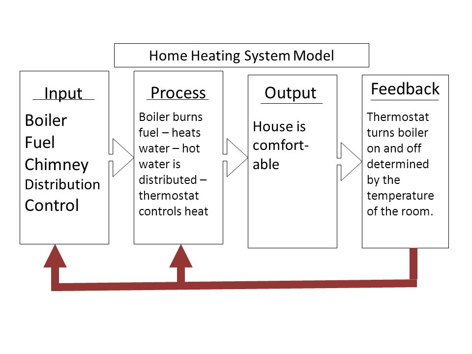 Home Heating System Model