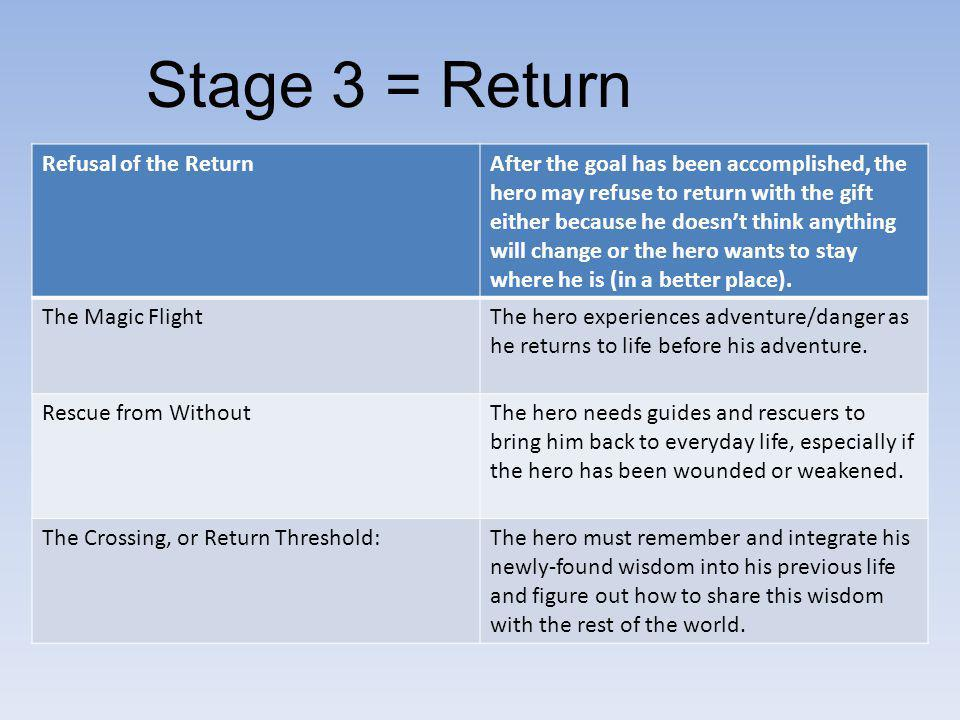 Stage 3 = Return Refusal of the Return