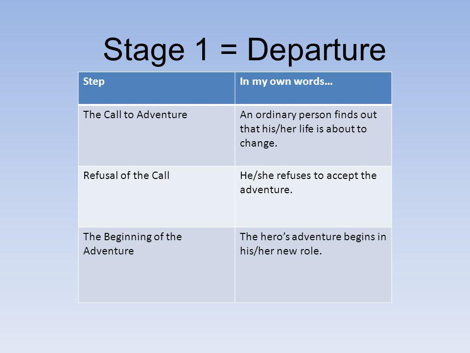 Stage 1 = Departure Step In my own words… The Call to Adventure