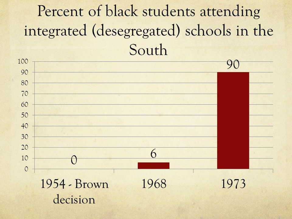 Percent of black students attending integrated (desegregated) schools in the South