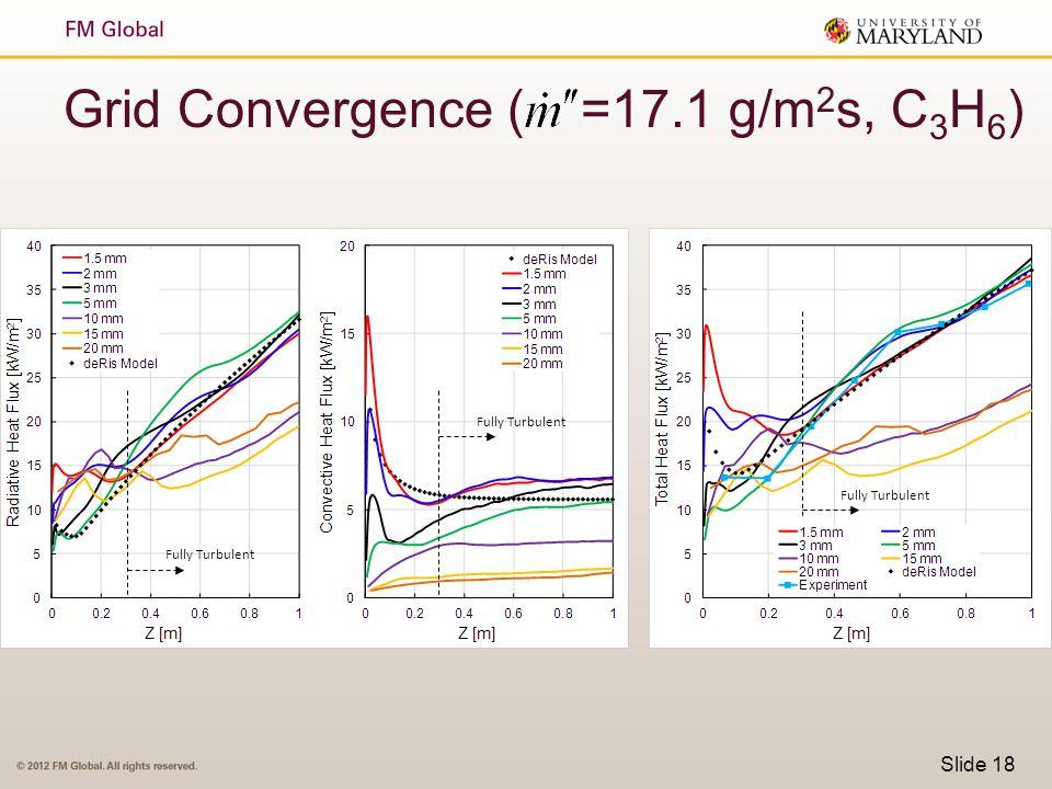 Grid Convergence ( =17.1 g/m2s, C3H6)