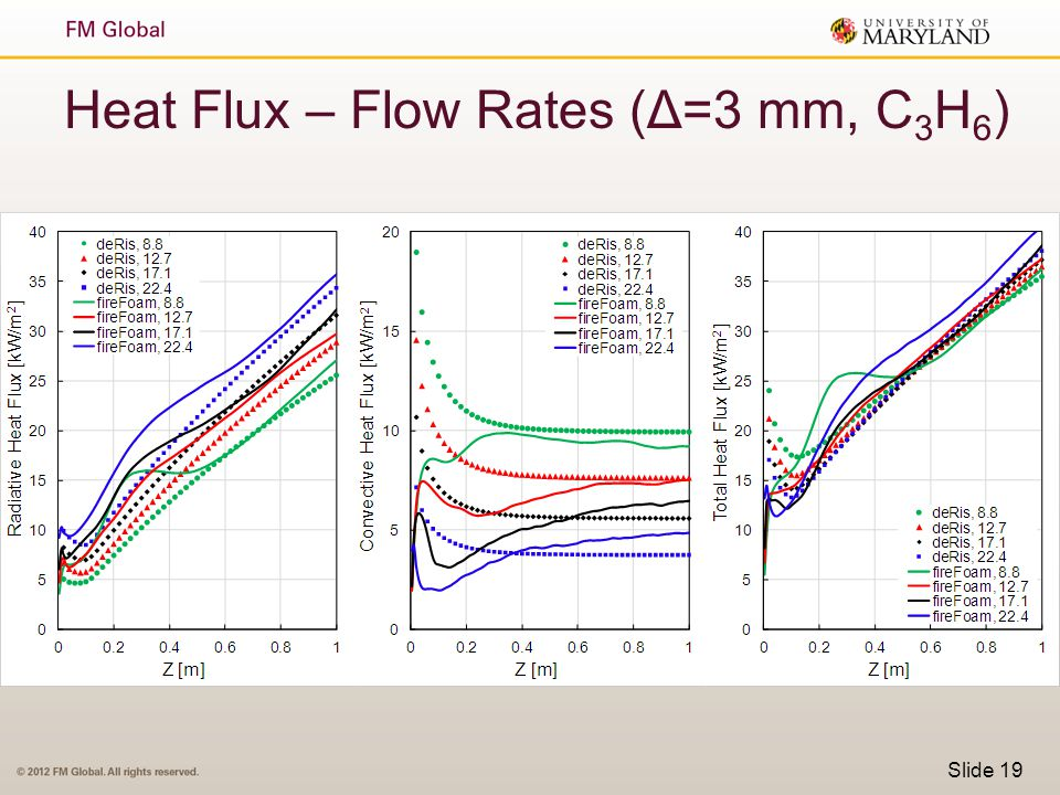 Heat Flux – Flow Rates (Δ=3 mm, C3H6)