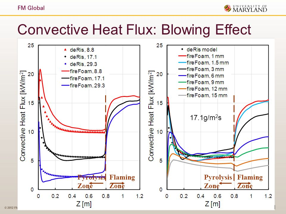 Convective Heat Flux: Blowing Effect