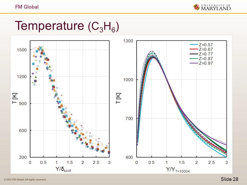 Temperature (C3H6)