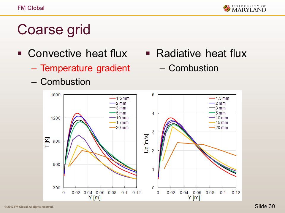 Coarse grid Convective heat flux Radiative heat flux