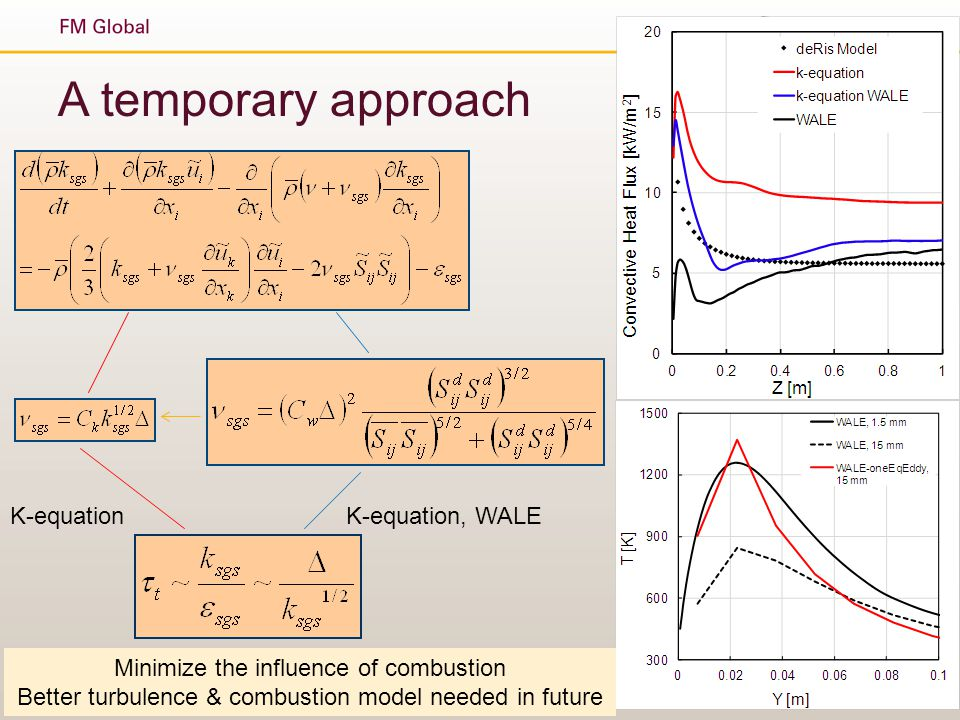 A temporary approach K-equation K-equation, WALE
