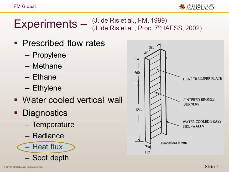 Experiments – Prescribed flow rates Water cooled vertical wall