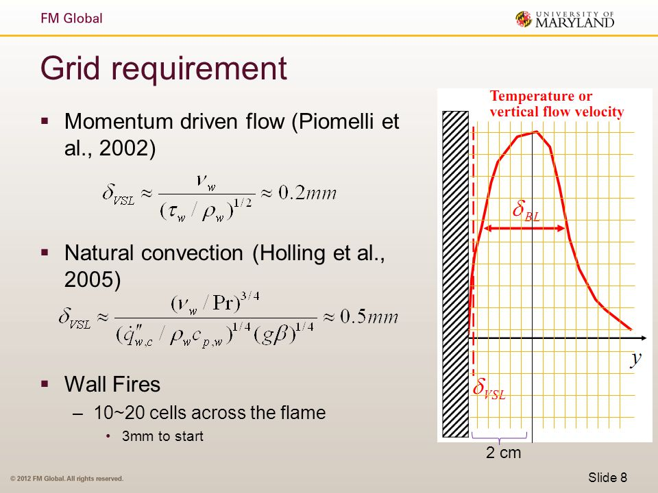 Grid requirement Momentum driven flow (Piomelli et al., 2002)