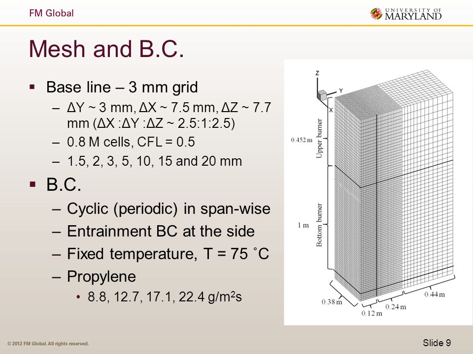 Mesh and B.C. B.C. Base line – 3 mm grid