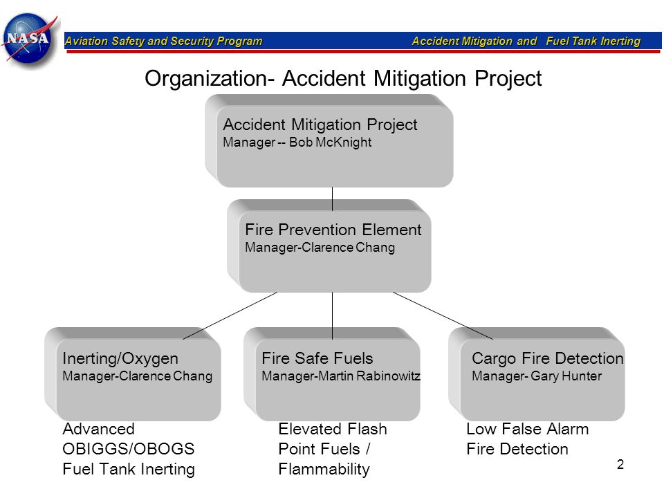Organization- Accident Mitigation Project