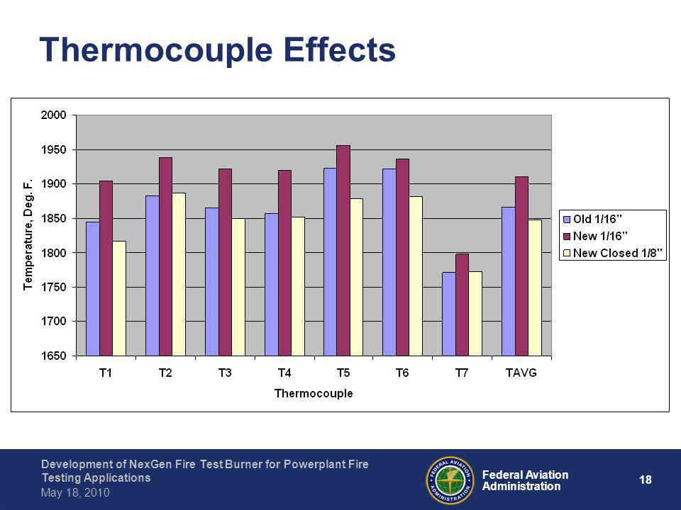 Thermocouple Effects