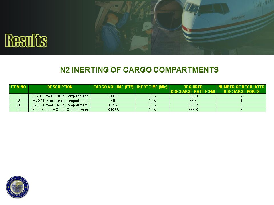 N2 INERTING OF CARGO COMPARTMENTS