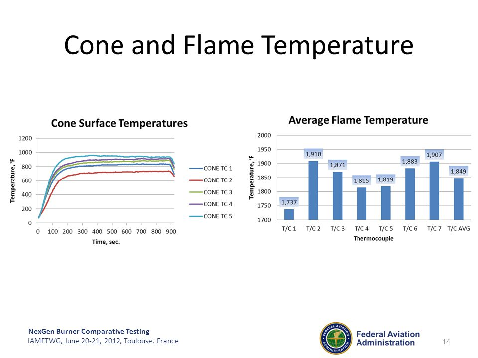 Cone and Flame Temperature