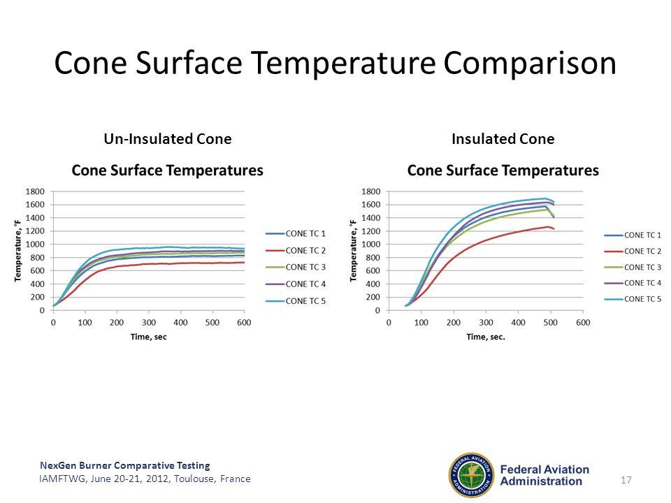 Cone Surface Temperature Comparison