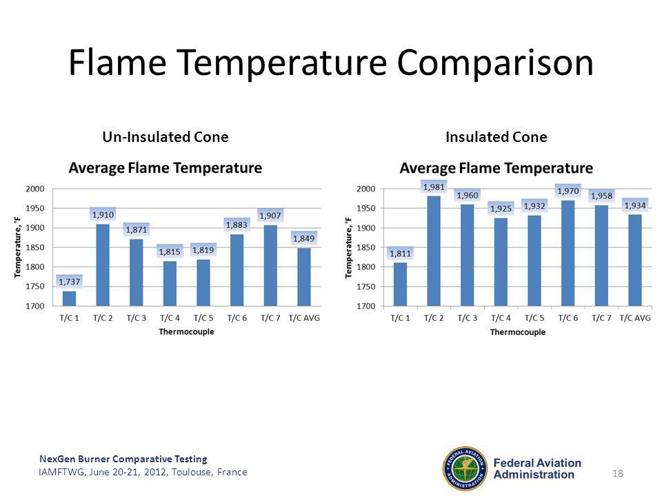 Flame Temperature Comparison