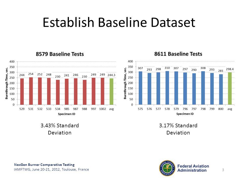 Establish Baseline Dataset