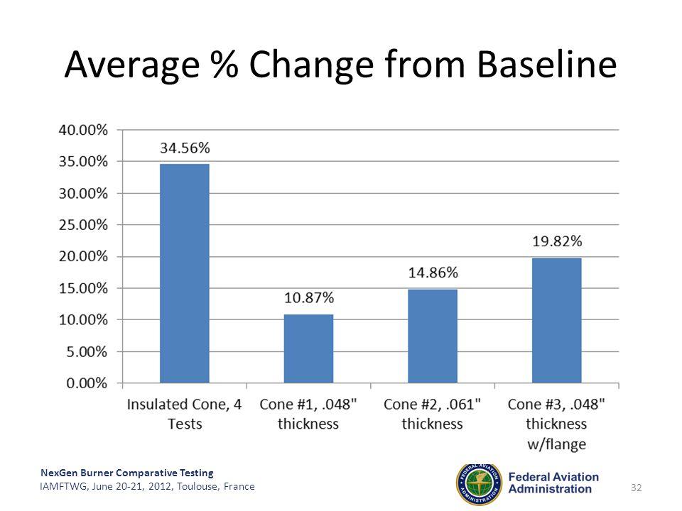 Average % Change from Baseline