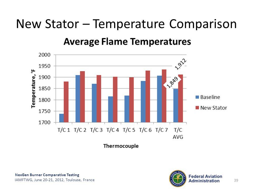 New Stator – Temperature Comparison