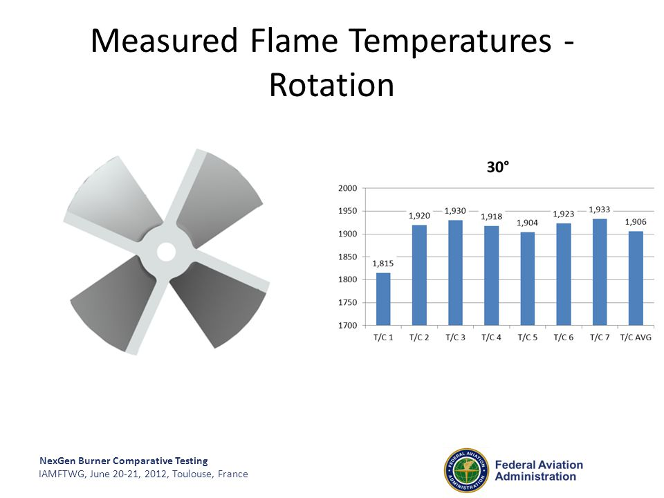 Measured Flame Temperatures - Rotation