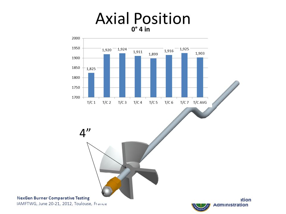 Axial Position 4