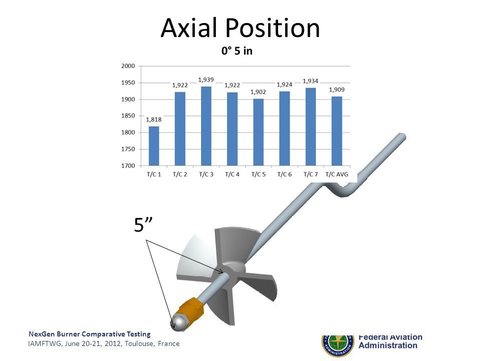Axial Position 5
