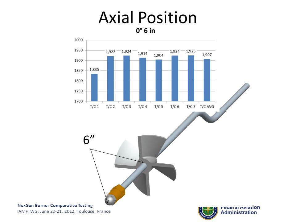 Axial Position 6