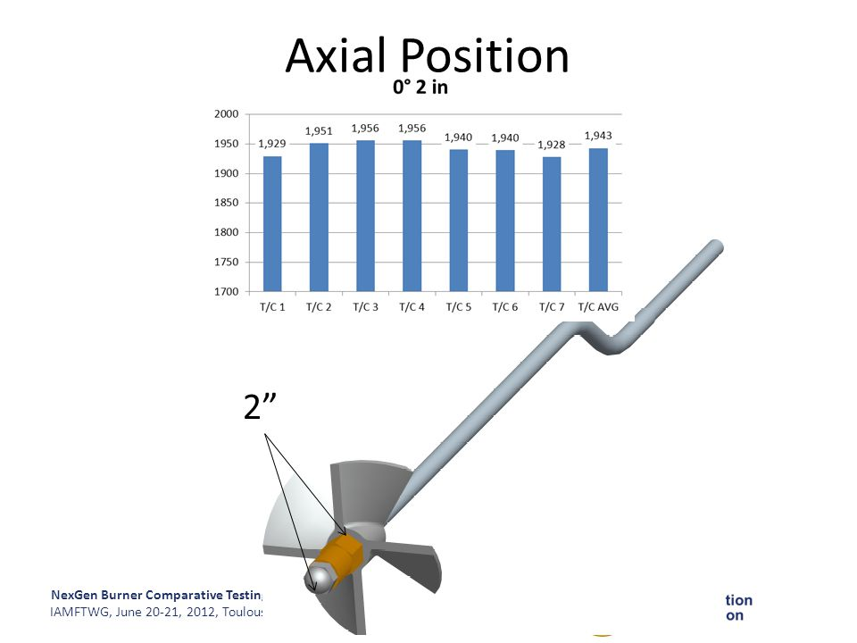 Axial Position 2