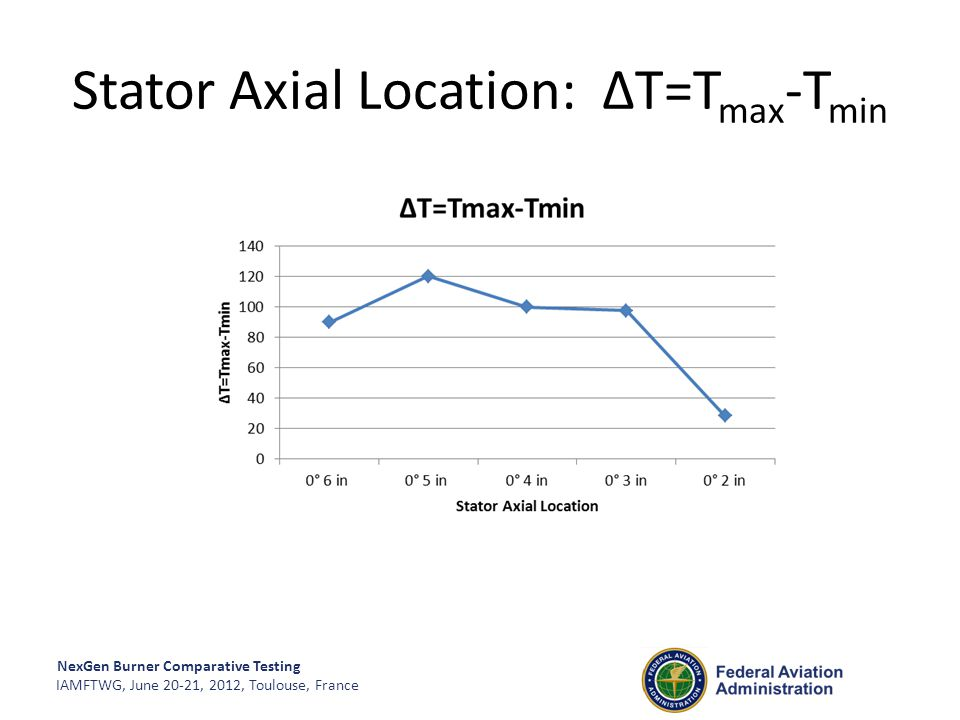 Stator Axial Location: ΔT=Tmax-Tmin