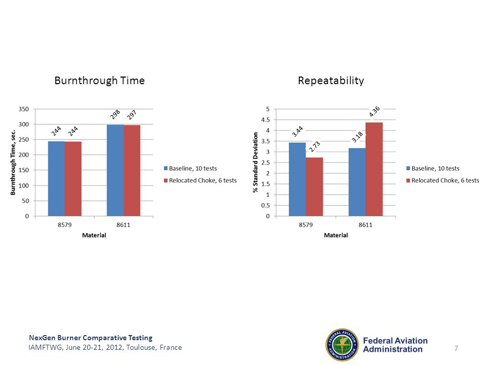 Burnthrough Time Repeatability
