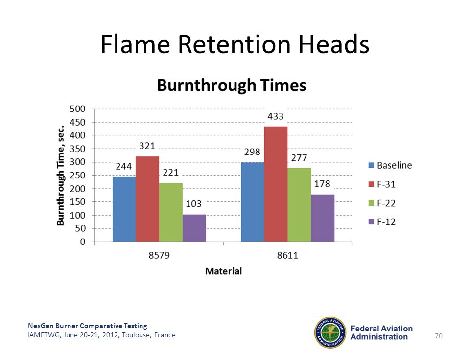 Flame Retention Heads