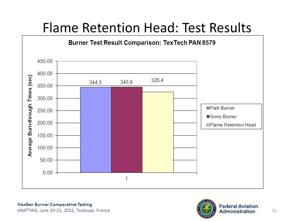 Flame Retention Head: Test Results