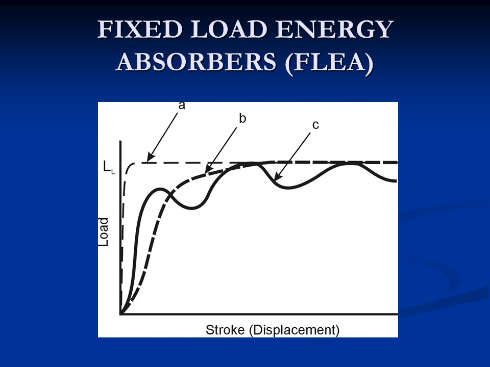FIXED LOAD ENERGY ABSORBERS (FLEA)