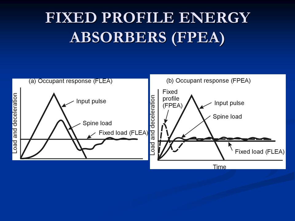 FIXED PROFILE ENERGY ABSORBERS (FPEA)