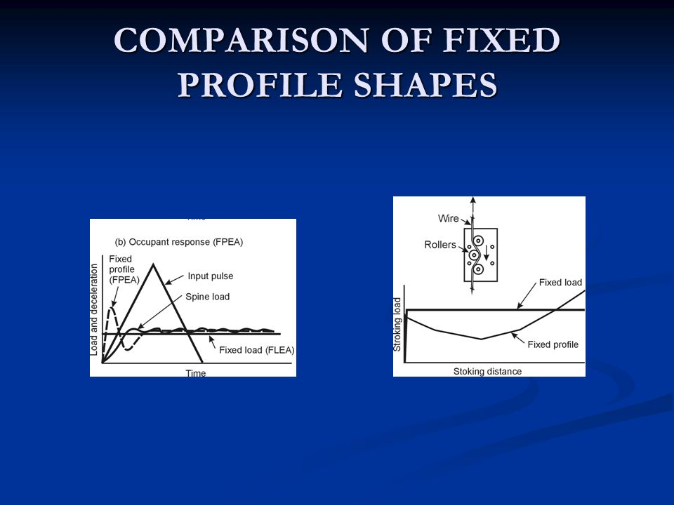 COMPARISON OF FIXED PROFILE SHAPES