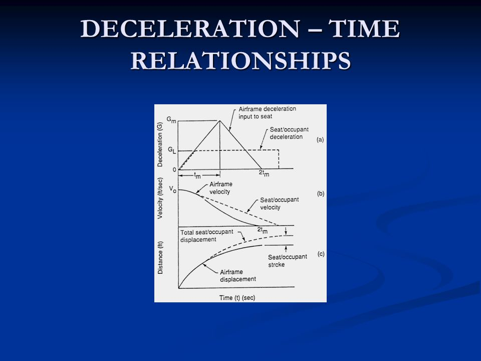 DECELERATION – TIME RELATIONSHIPS