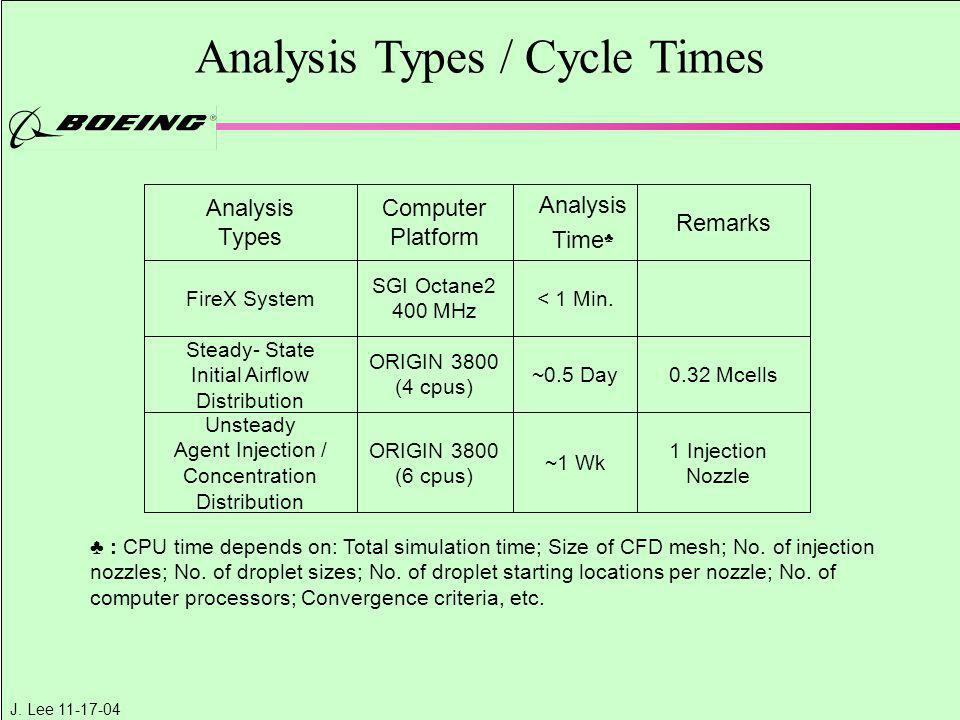 Analysis Types / Cycle Times